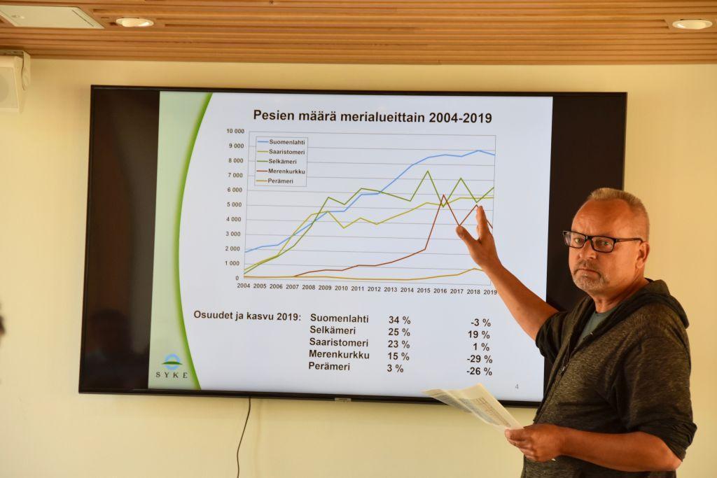 En man håller ett föredrag och pekar på en graf som projiceras på väggen.