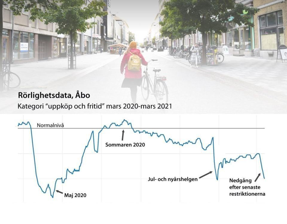 Grafik över folks rörlighet
